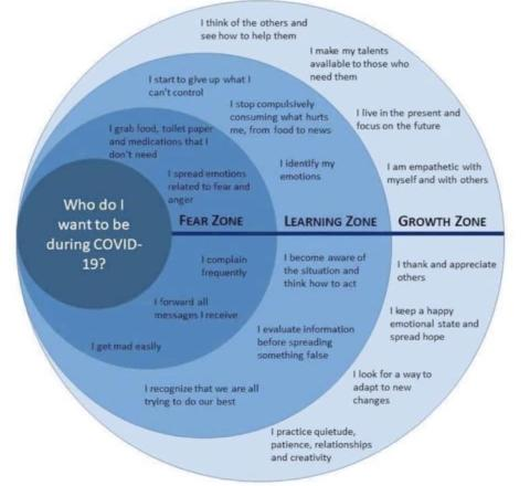 What do I want to be doing during Covid-19 crisis?